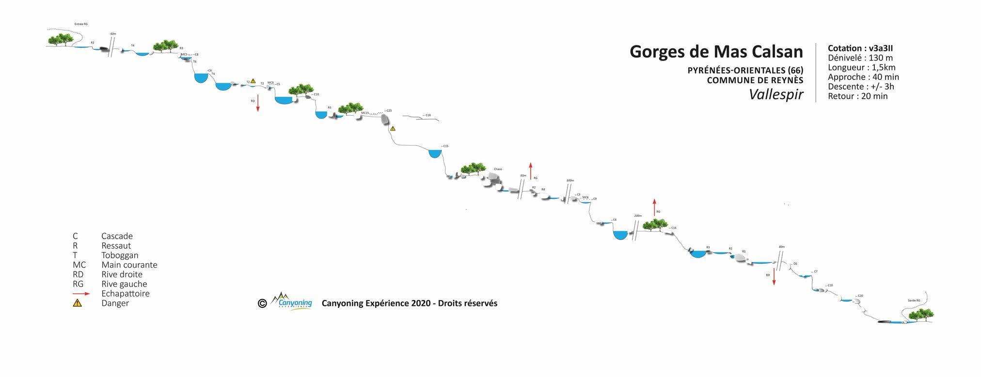 Canyoning Gorges du Mas Calsan