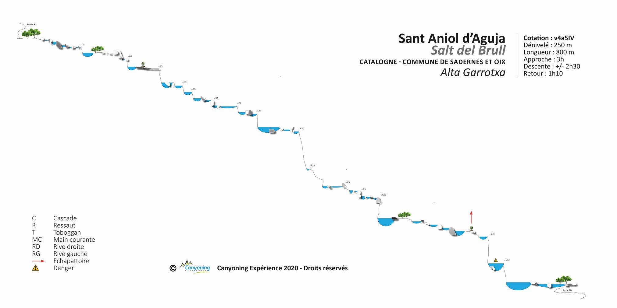 Gorges de Sant Aniol