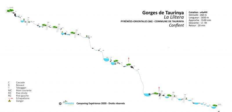 Gorges de Taurinya